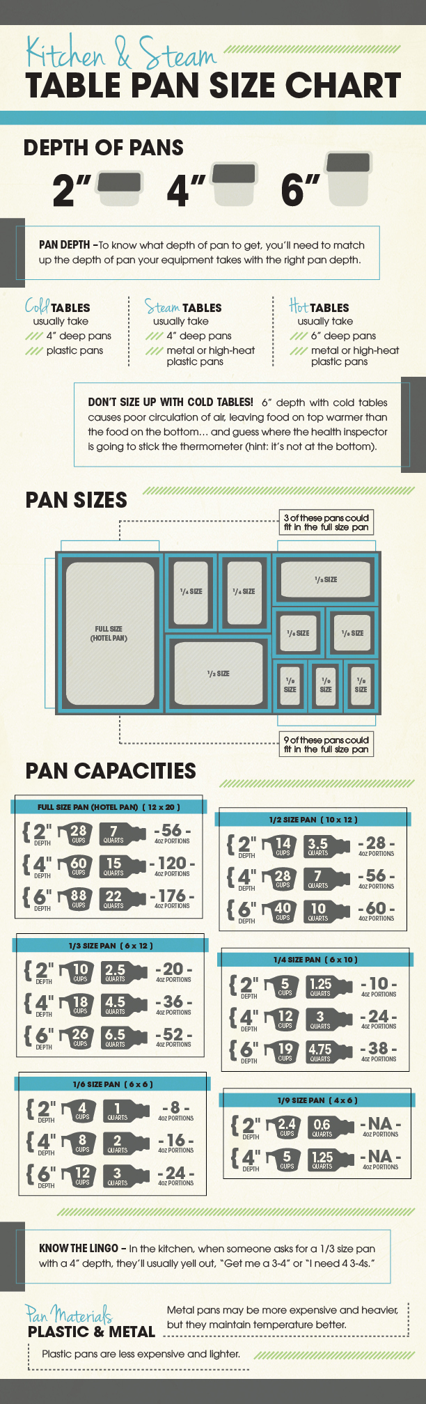 Kitchen Steam Table Pan Size Chart Free Download Tundra Restaurant Supply