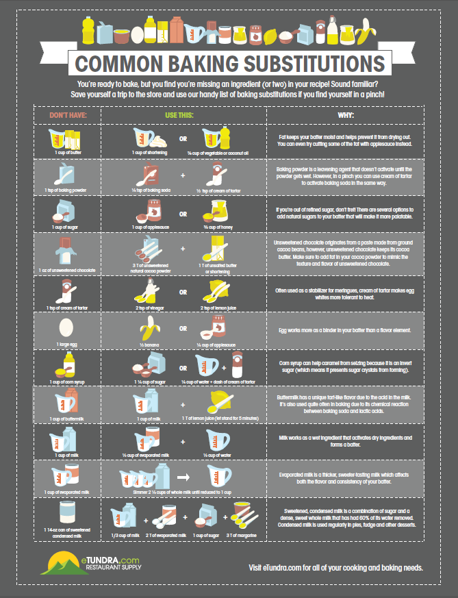 Infographic Common Baking Substitutions Tundra